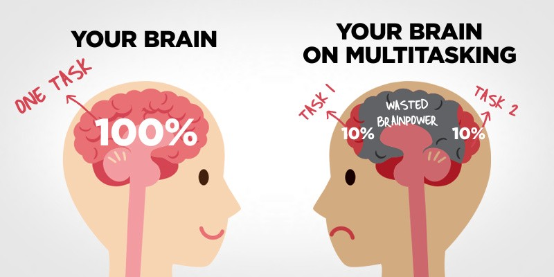brain on multitasking